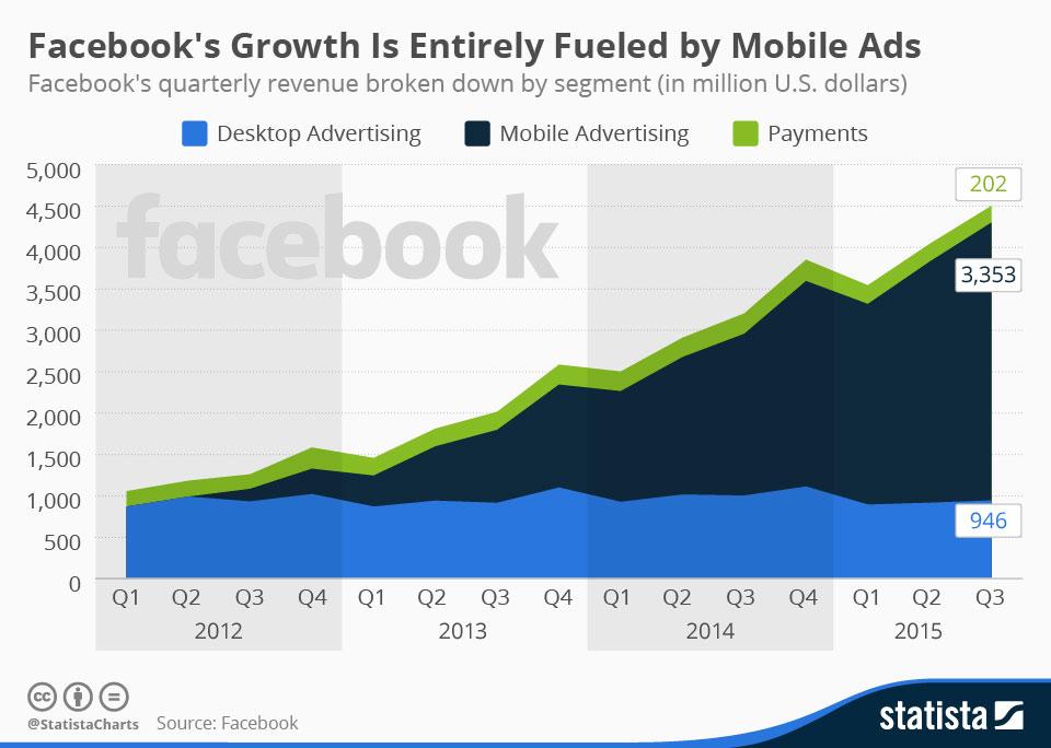 Diagram över tillväxten för Facebooks mobila annonsering