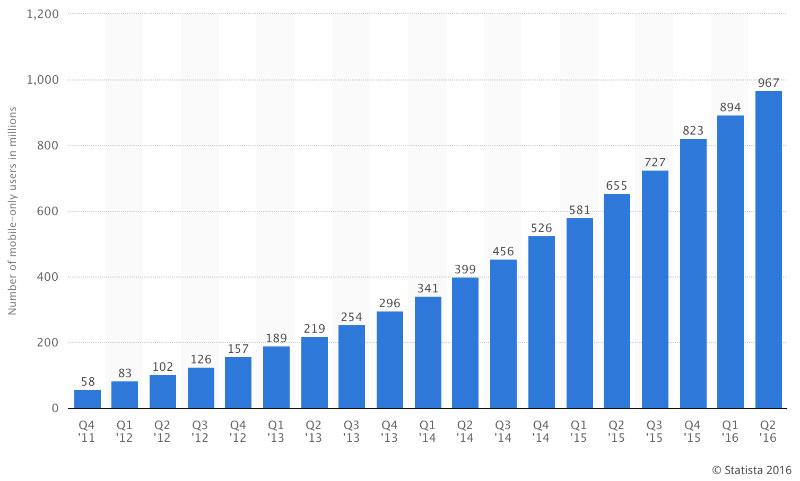 Diagram över tillväxt över mobila Facebookanvändare