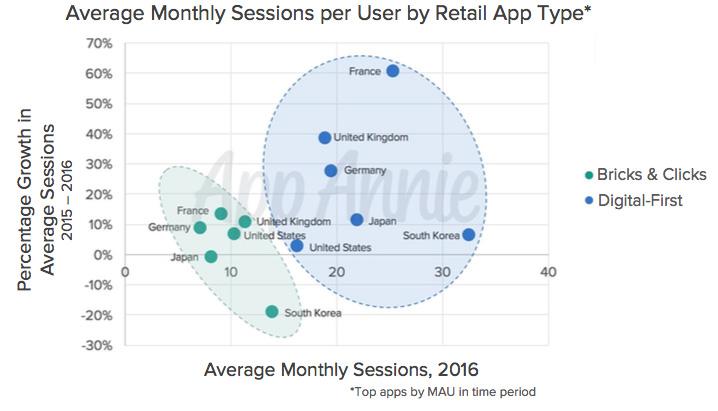 Diagram över användning av appar för olika typer av detaljhandelskedjor