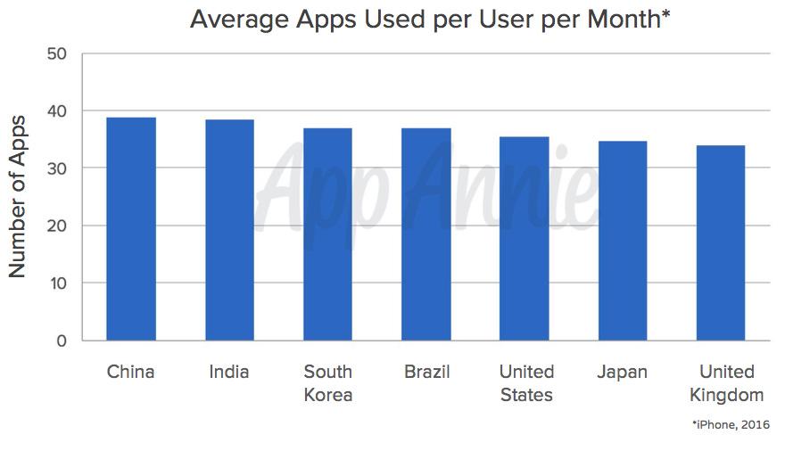 Diagram över genomsnittligt antal appar man använder