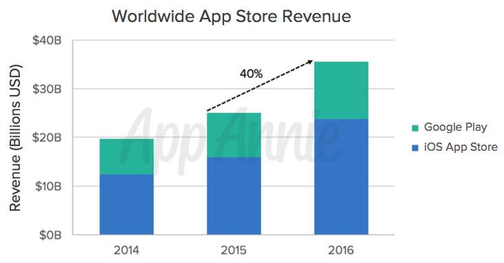 Diagram över utveckling av intäkter för appar