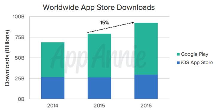 Diagram över nedladdningar av appar över tid