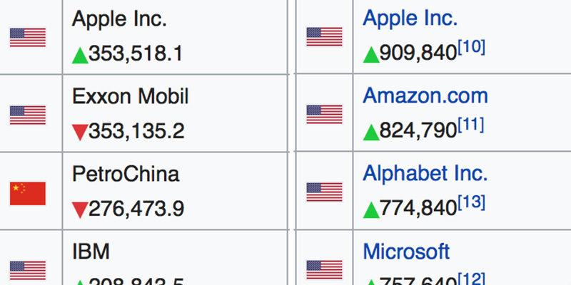 Några av de högst värderade börsbolagen 2011 och 2018