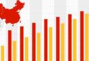 Kina har nu 800 miljoner internetanvändare –98 % är mobilanvändare