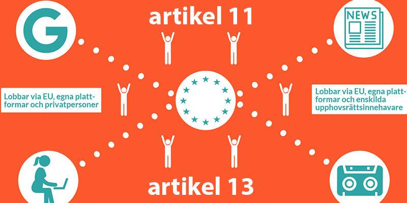 Toppbild till artikel om EU:s upphovsrättsdirektiv